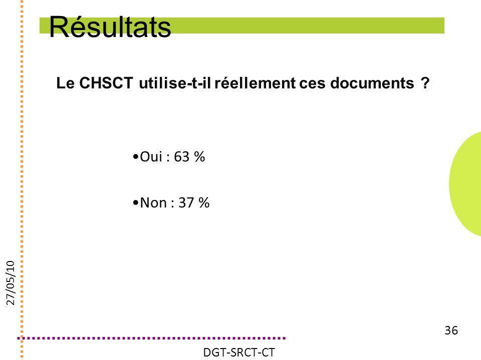 Le CHSCT utilise-t-il réellement ces documents ? 36 Oui : 63 % Non : 37 % DGT-SRCT-CT 27/05/10 Résultats