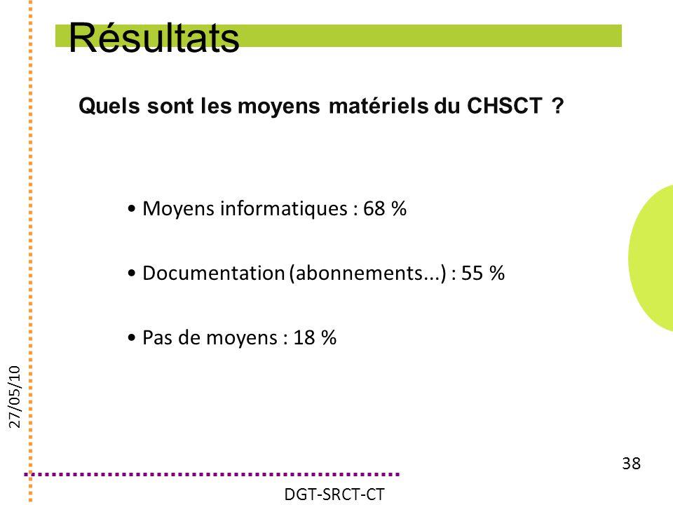 Quels sont les moyens matériels du CHSCT ? 38 Moyens informatiques : 68 % Documentation (abonnements...) : 55 % Pas de moyens : 18 % DGT-SRCT-CT 27/05