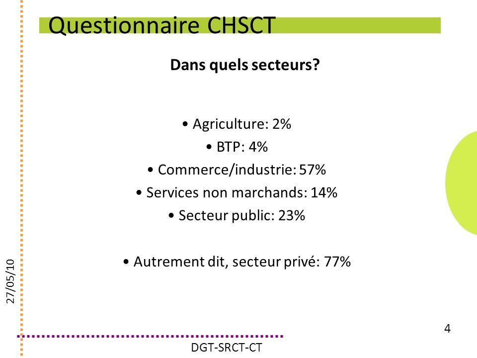 Questionnaire CHSCT Dans quels secteurs? 4 Agriculture: 2% BTP: 4% Commerce/industrie: 57% Services non marchands: 14% Secteur public: 23% Autrement d
