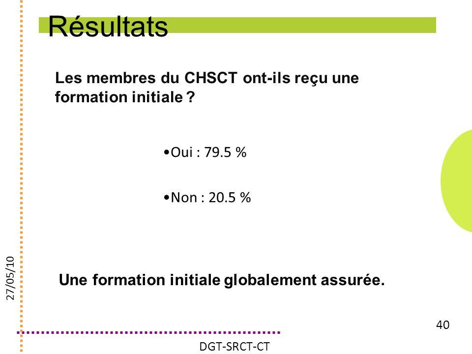Les membres du CHSCT ont-ils reçu une formation initiale ? 40 Oui : 79.5 % Non : 20.5 % DGT-SRCT-CT 27/05/10 Résultats Une formation initiale globalem