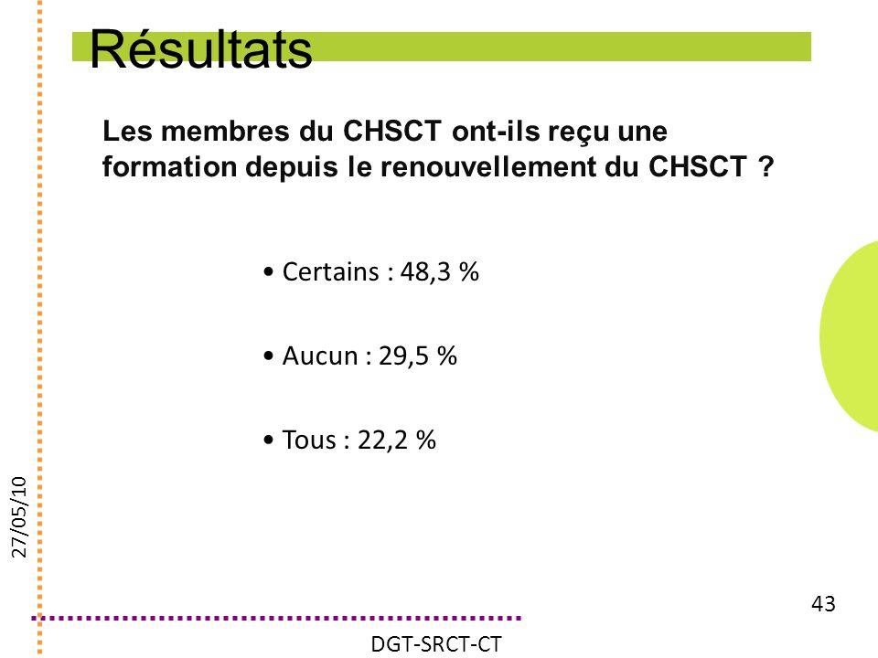 Les membres du CHSCT ont-ils reçu une formation depuis le renouvellement du CHSCT ? 43 Certains : 48,3 % Aucun : 29,5 % Tous : 22,2 % DGT-SRCT-CT 27/0