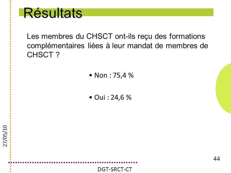 Les membres du CHSCT ont-ils reçu des formations complémentaires liées à leur mandat de membres de CHSCT ? 44 Non : 75,4 % Oui : 24,6 % DGT-SRCT-CT 27