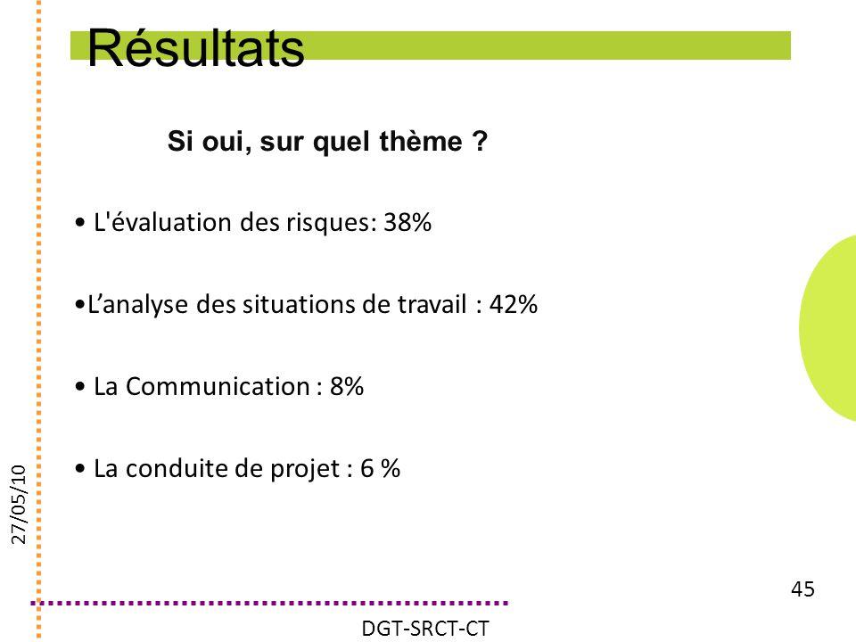 Si oui, sur quel thème ? 45 L'évaluation des risques: 38% Lanalyse des situations de travail : 42% La Communication : 8% La conduite de projet : 6 % D