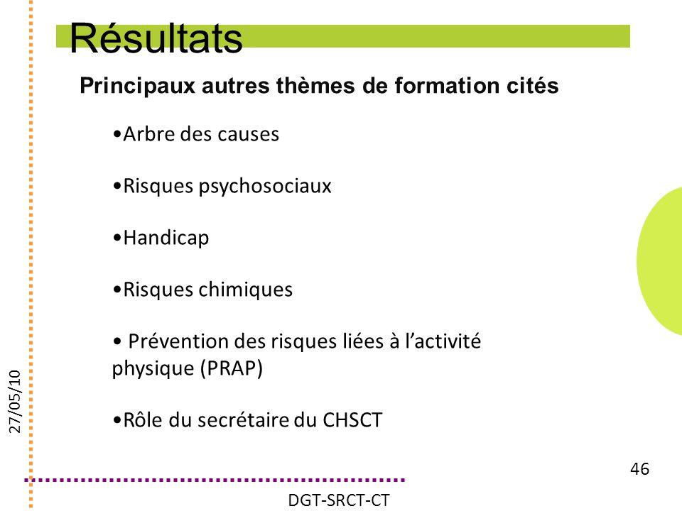 Principaux autres thèmes de formation cités 46 Arbre des causes Risques psychosociaux Handicap Risques chimiques Prévention des risques liées à lactiv