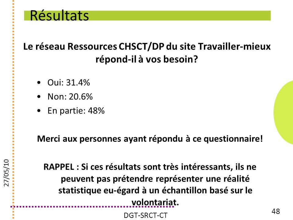 Le réseau Ressources CHSCT/DP du site Travailler-mieux répond-il à vos besoin? Oui: 31.4% Non: 20.6% En partie: 48% Merci aux personnes ayant répondu