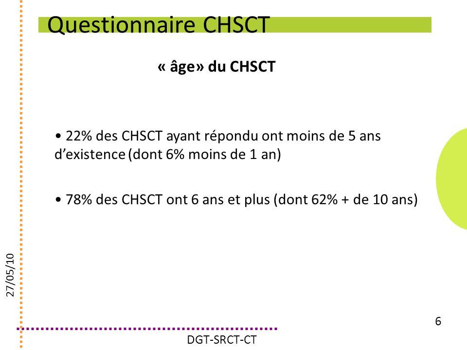 Questionnaire CHSCT « âge» du CHSCT 6 22% des CHSCT ayant répondu ont moins de 5 ans dexistence (dont 6% moins de 1 an) 78% des CHSCT ont 6 ans et plu