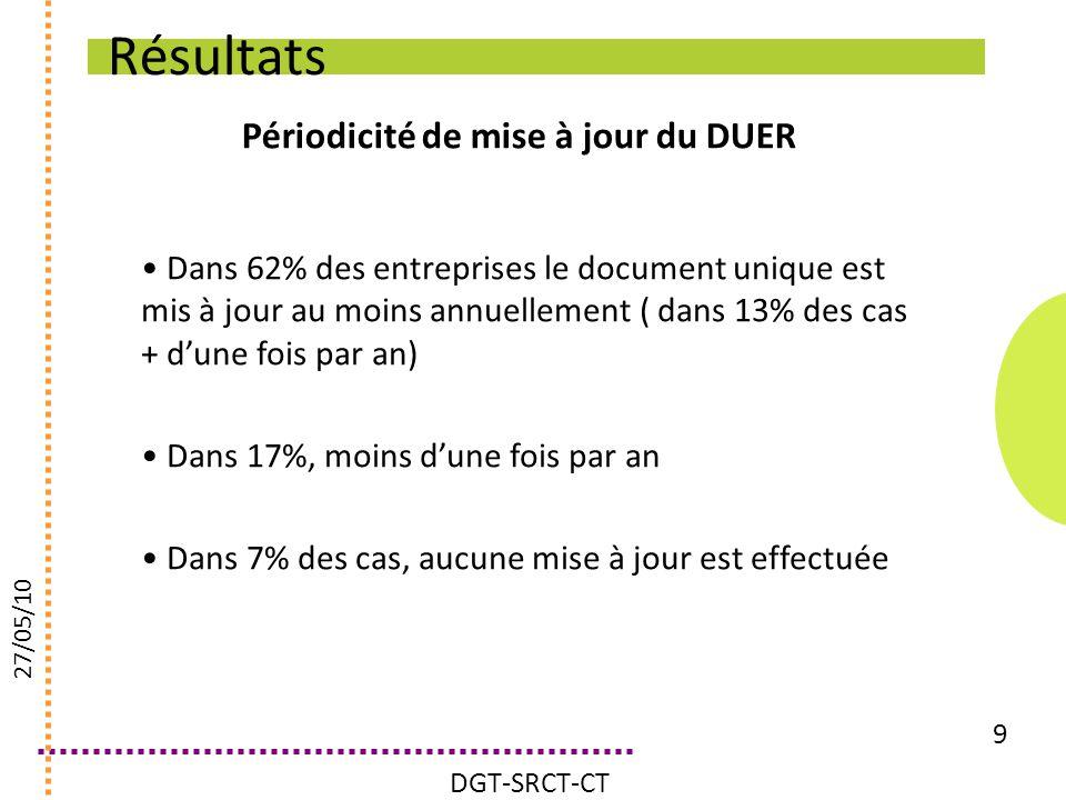 Périodicité de mise à jour du DUER 9 Dans 62% des entreprises le document unique est mis à jour au moins annuellement ( dans 13% des cas + dune fois p