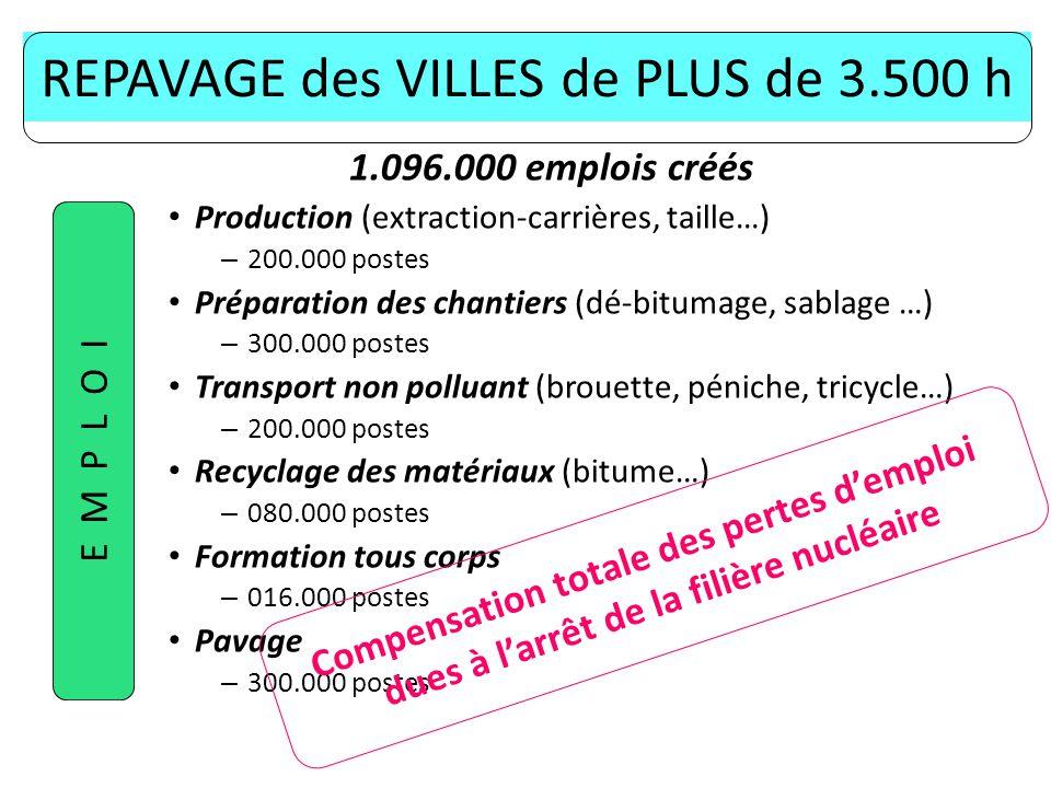 REPAVAGE des VILLES de PLUS de 3.500 h 1.096.000 emplois créés Production (extraction-carrières, taille…) – 200.000 postes Préparation des chantiers (dé-bitumage, sablage …) – 300.000 postes Transport non polluant (brouette, péniche, tricycle…) – 200.000 postes Recyclage des matériaux (bitume…) – 080.000 postes Formation tous corps – 016.000 postes Pavage – 300.000 postes E M P L O I Compensation totale des pertes demploi dues à larrêt de la filière nucléaire