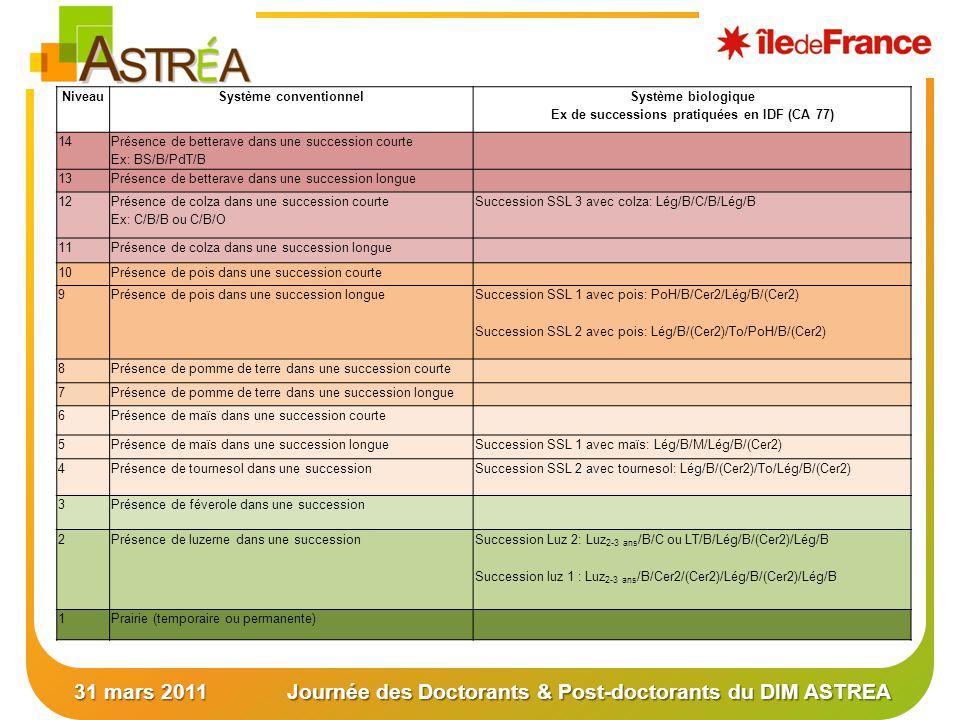 31 mars 2011Journée des Doctorants & Post-doctorants du DIM ASTREA NiveauSystème conventionnel Système biologique Ex de successions pratiquées en IDF (CA 77) 14 Présence de betterave dans une succession courte Ex: BS/B/PdT/B 13Présence de betterave dans une succession longue 12 Présence de colza dans une succession courte Ex: C/B/B ou C/B/O Succession SSL 3 avec colza: Lég/B/C/B/Lég/B 11Présence de colza dans une succession longue 10Présence de pois dans une succession courte 9Présence de pois dans une succession longue Succession SSL 1 avec pois: PoH/B/Cer2/Lég/B/(Cer2) Succession SSL 2 avec pois: Lég/B/(Cer2)/To/PoH/B/(Cer2) 8Présence de pomme de terre dans une succession courte 7Présence de pomme de terre dans une succession longue 6Présence de maïs dans une succession courte 5Présence de maïs dans une succession longueSuccession SSL 1 avec maïs: Lég/B/M/Lég/B/(Cer2) 4Présence de tournesol dans une succession Succession SSL 2 avec tournesol: Lég/B/(Cer2)/To/Lég/B/(Cer2) 3Présence de féverole dans une succession 2Présence de luzerne dans une succession Succession Luz 2: Luz 2-3 ans /B/C ou LT/B/Lég/B/(Cer2)/Lég/B Succession luz 1 : Luz 2-3 ans /B/Cer2/(Cer2)/Lég/B/(Cer2)/Lég/B 1Prairie (temporaire ou permanente)