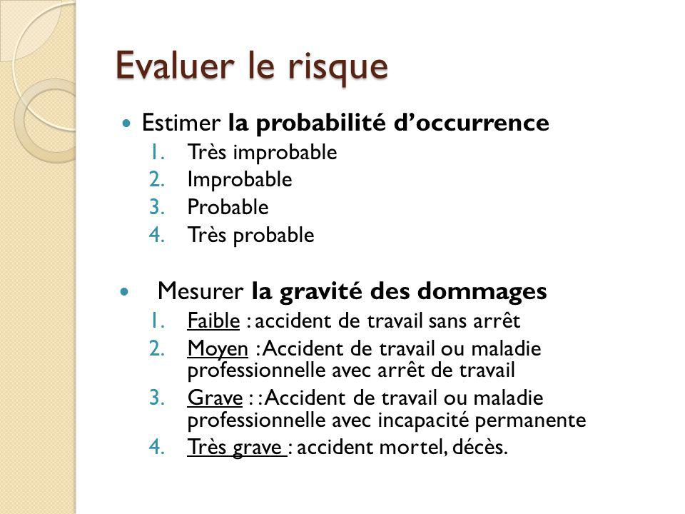 Evaluer le risque Estimer la probabilité doccurrence 1.Très improbable 2.Improbable 3.Probable 4.Très probable Mesurer la gravité des dommages 1.Faibl