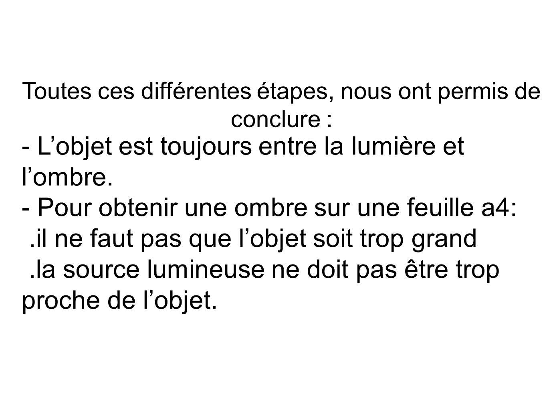Toutes ces différentes étapes, nous ont permis de conclure : - Lobjet est toujours entre la lumière et lombre. - Pour obtenir une ombre sur une feuill