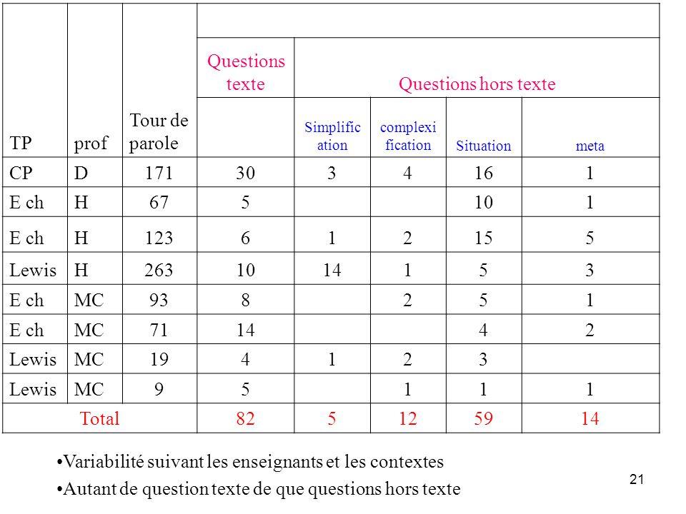 21 TPprof Tour de parole Questions texteQuestions hors texte Simplific ation complexi ficationSituationmeta CPD1713034161 E chH675 101 E chH123612155