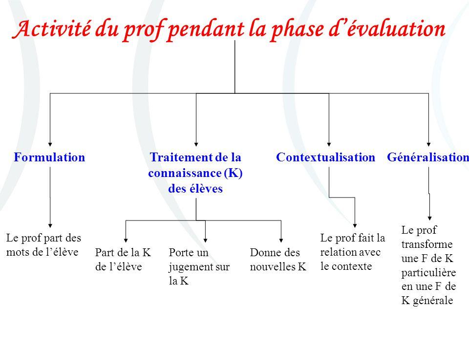 Activité du prof pendant la phase dévaluation FormulationTraitement de la connaissance (K) des élèves ContextualisationGénéralisation Le prof part des