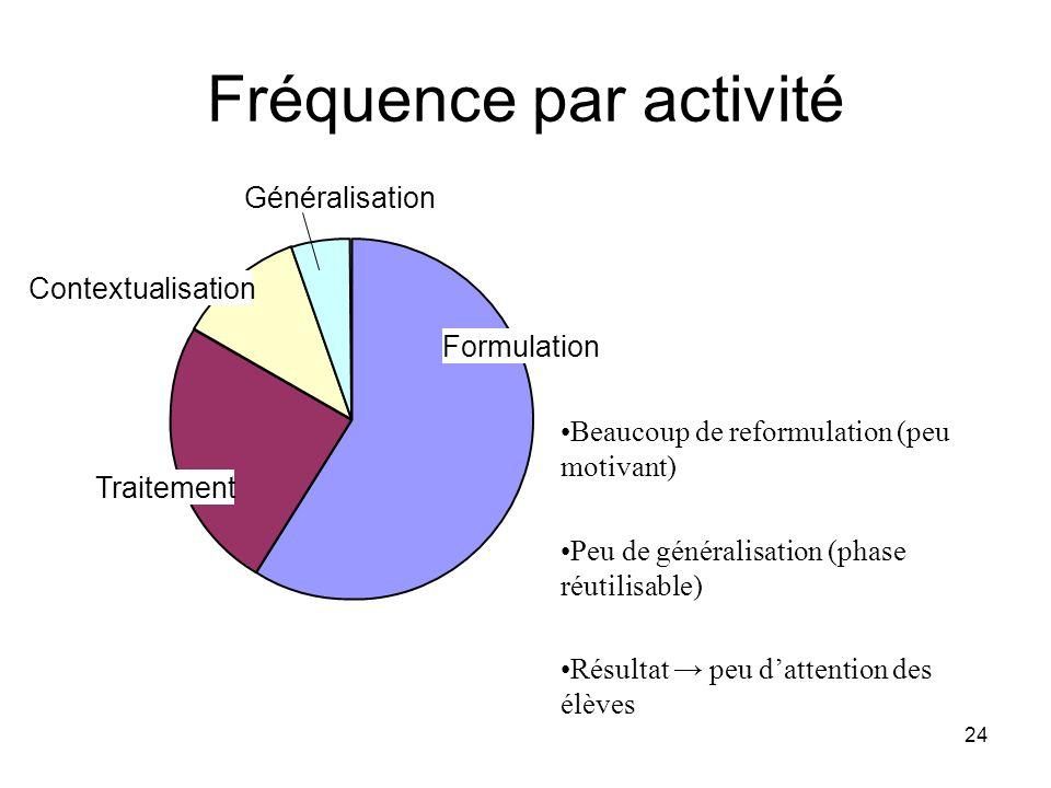 24 Fréquence par activité Formulation Traitement Contextualisation Généralisation Beaucoup de reformulation (peu motivant) Peu de généralisation (phas
