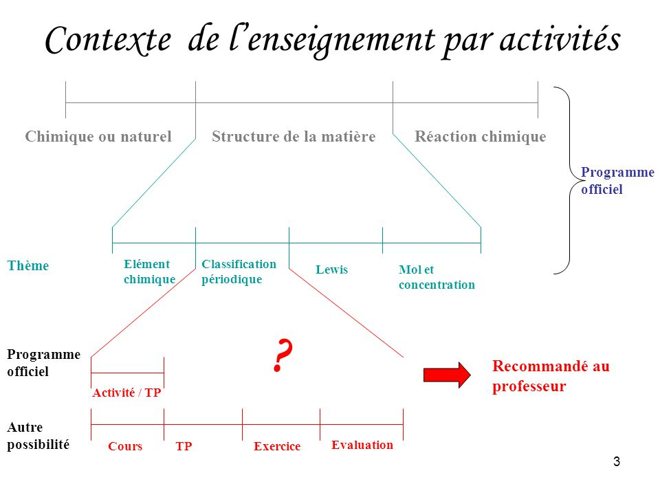 3 Contexte de lenseignement par activités Chimique ou naturelStructure de la matièreRéaction chimique Elément chimique Classification périodique Lewis