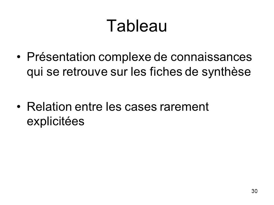 30 Tableau Présentation complexe de connaissances qui se retrouve sur les fiches de synthèse Relation entre les cases rarement explicitées