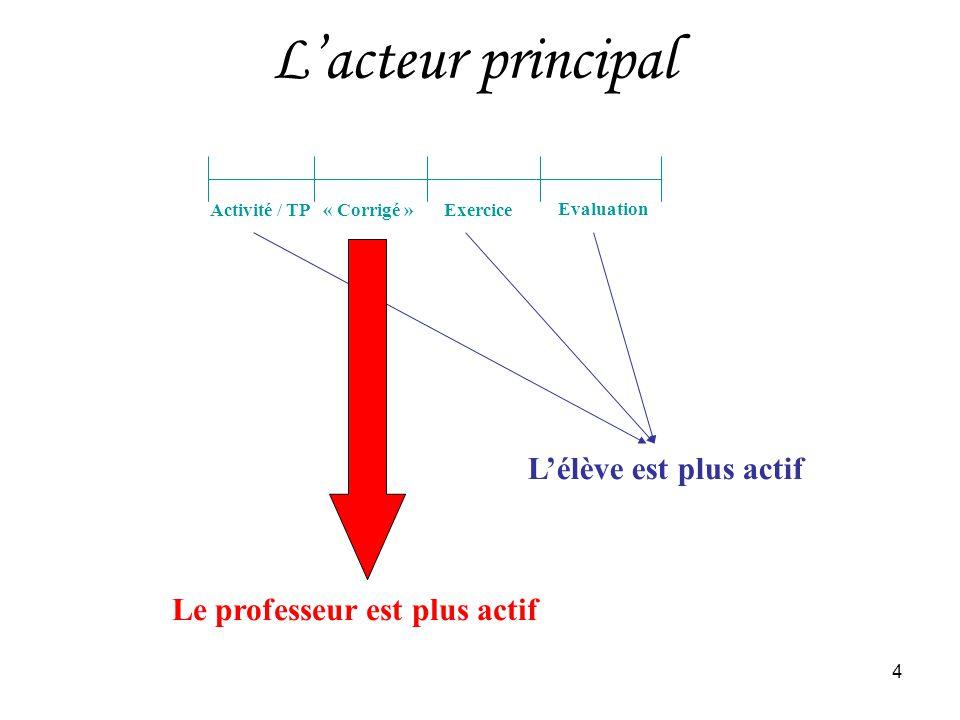 4 Lacteur principal Activité / TP« Corrigé »Exercice Evaluation Lélève est plus actif Le professeur est plus actif