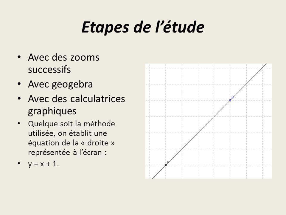 Etapes de létude Avec des zooms successifs Avec geogebra Avec des calculatrices graphiques Quelque soit la méthode utilisée, on établit une équation de la « droite » représentée à lécran : y = x + 1.