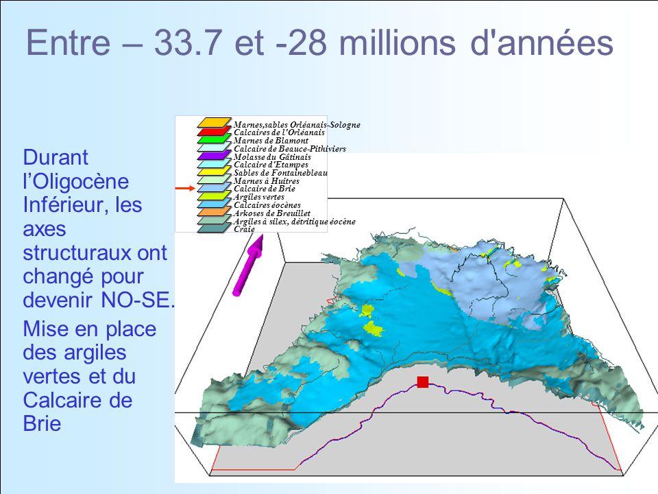 Entre – 33.7 et -28 millions d années Durant lOligocène Inférieur, les axes structuraux ont changé pour devenir NO-SE.