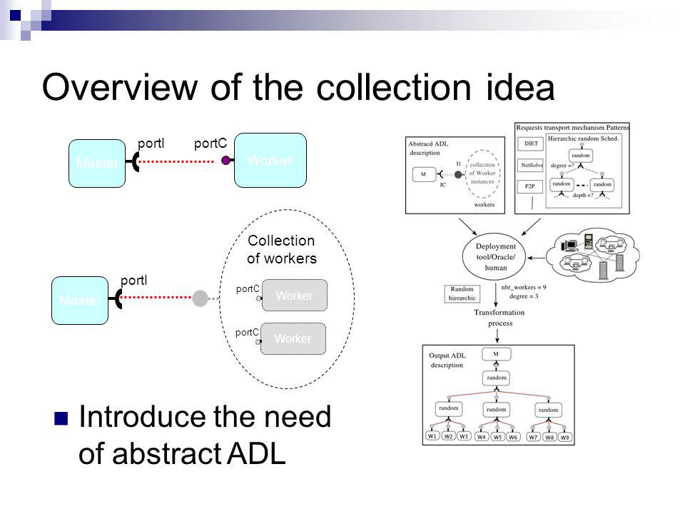 Overview of the collection idea Master portI Worker portC Master portI Worker portC Collection of workers Introduce the need of abstract ADL Worker portC
