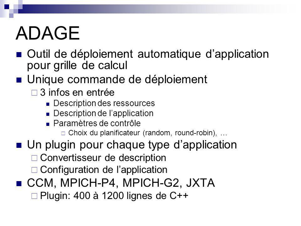 ADAGE Outil de déploiement automatique dapplication pour grille de calcul Unique commande de déploiement 3 infos en entrée Description des ressources Description de lapplication Paramètres de contrôle Choix du planificateur (random, round-robin), … Un plugin pour chaque type dapplication Convertisseur de description Configuration de lapplication CCM, MPICH-P4, MPICH-G2, JXTA Plugin: 400 à 1200 lignes de C++