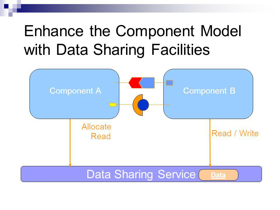 Enhance the Component Model with Data Sharing Facilities Allocate Data Sharing Service Data Read / Write Read Component AComponent B