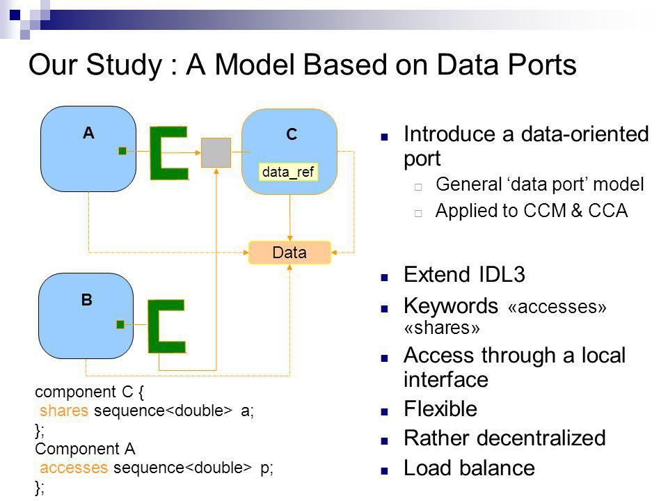 Our Study : A Model Based on Data Ports B C A Data Introduce a data-oriented port General data port model Applied to CCM & CCA Extend IDL3 Keywords «accesses» «shares» Access through a local interface Flexible Rather decentralized Load balance data_ref component C { shares sequence a; }; Component A accesses sequence p; };