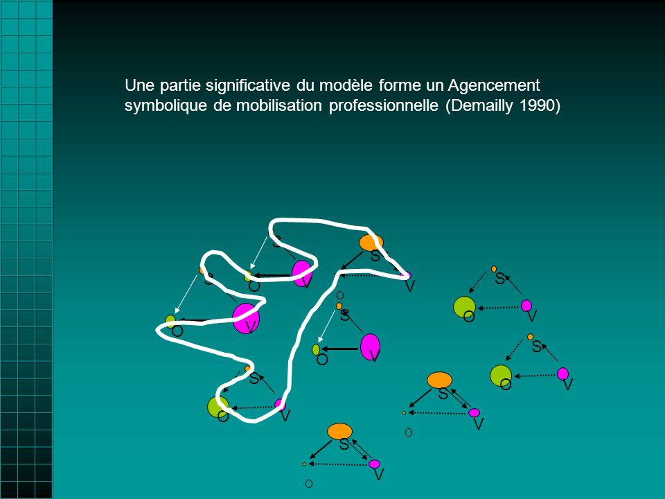 O V S O V S O V S O V S O V S O V S O V S O V S O V S Une partie significative du modèle forme un Agencement symbolique de mobilisation professionnelle (Demailly 1990)
