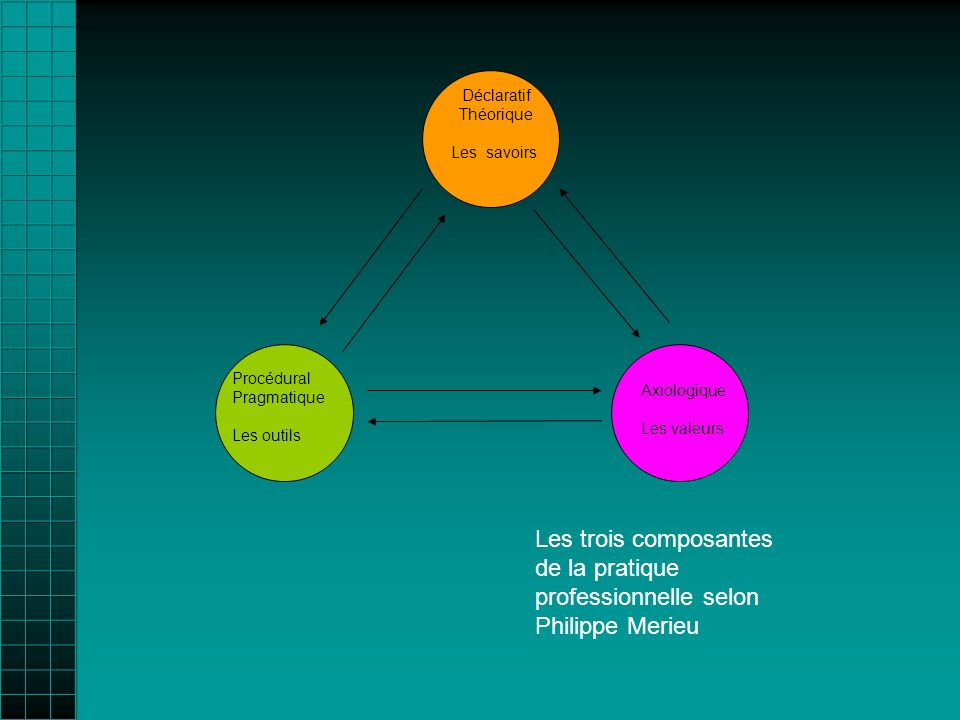 Procédural Pragmatique Les outils Axiologique Les valeurs Déclaratif Théorique Les savoirs Les trois composantes de la pratique professionnelle selon Philippe Merieu