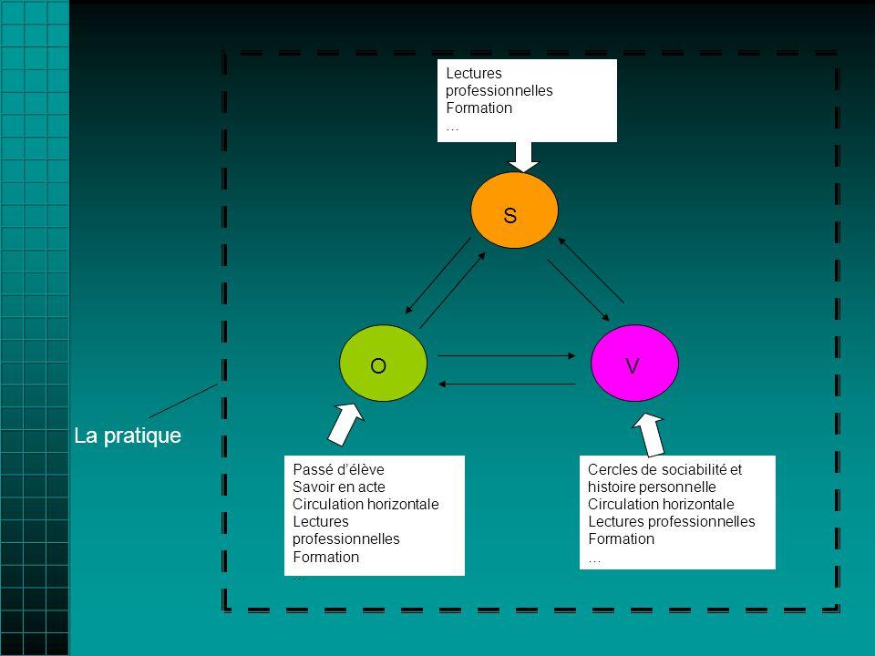 Passé délève Savoir en acte Circulation horizontale Lectures professionnelles Formation … Cercles de sociabilité et histoire personnelle Circulation h
