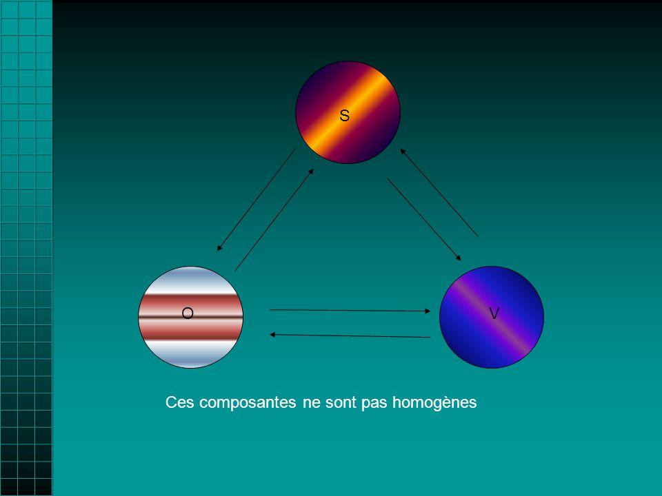 OV S Ces composantes ne sont pas homogènes