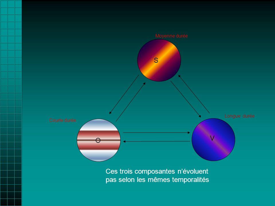 Courte durée Moyenne durée Longue durée Ces trois composantes névoluent pas selon les mêmes temporalités V O S