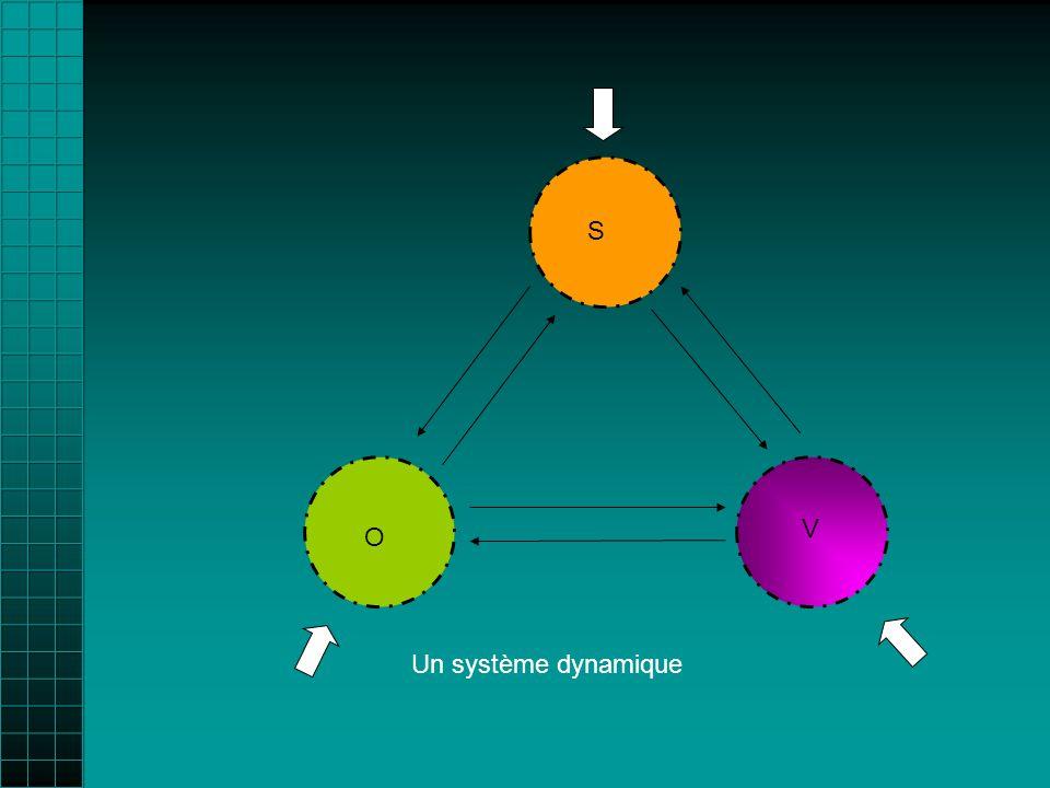 V O S Un système dynamique