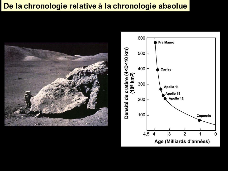 De la chronologie relative à la chronologie absolue