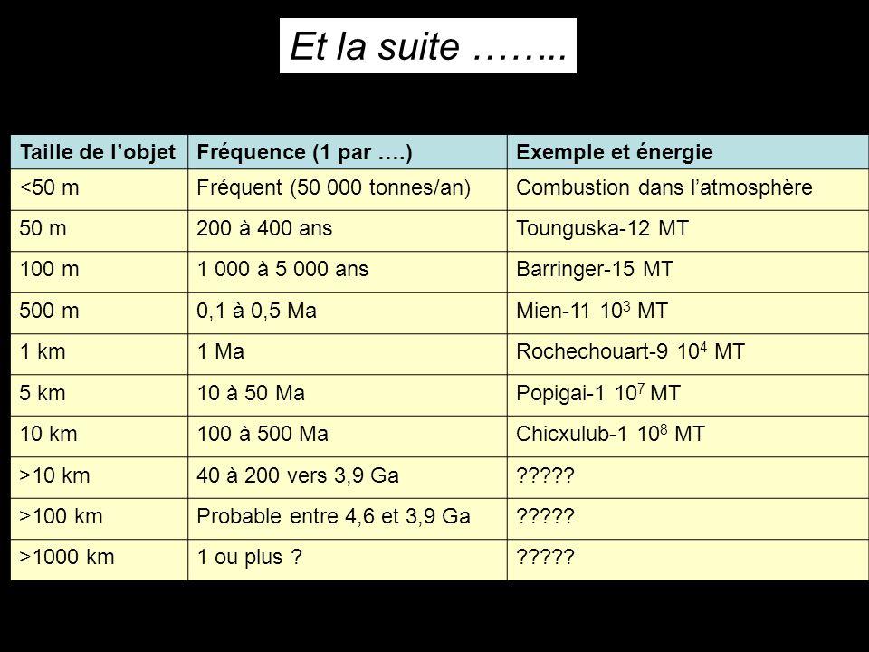 Et la suite …….. Taille de lobjetFréquence (1 par ….)Exemple et énergie <50 mFréquent (50 000 tonnes/an)Combustion dans latmosphère 50 m200 à 400 ansT
