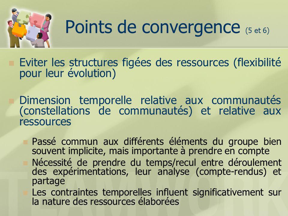 Conclusion Articulation entre ressource (systèmes de ressources) et communauté Comment sarticule lhistoire de la ressource et lhistoire de la communauté ?