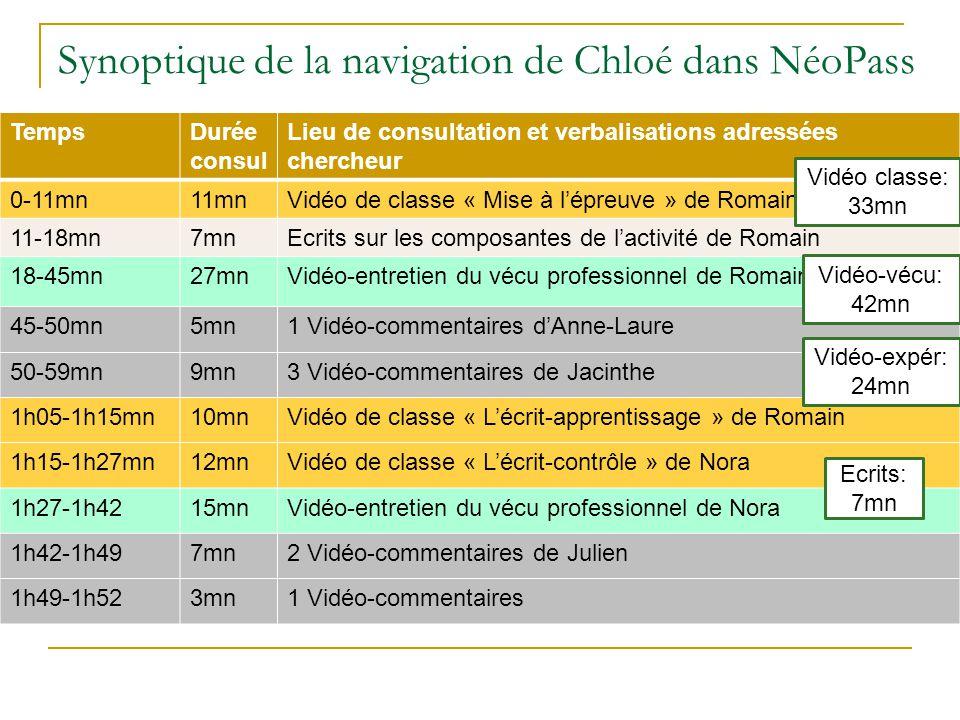 Synoptique de la navigation de Chloé dans NéoPass TempsDurée consul Lieu de consultation et verbalisations adressées chercheur 0-11mn11mnVidéo de clas
