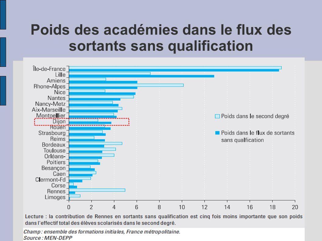 Poids des académies dans le flux des sortants sans qualification