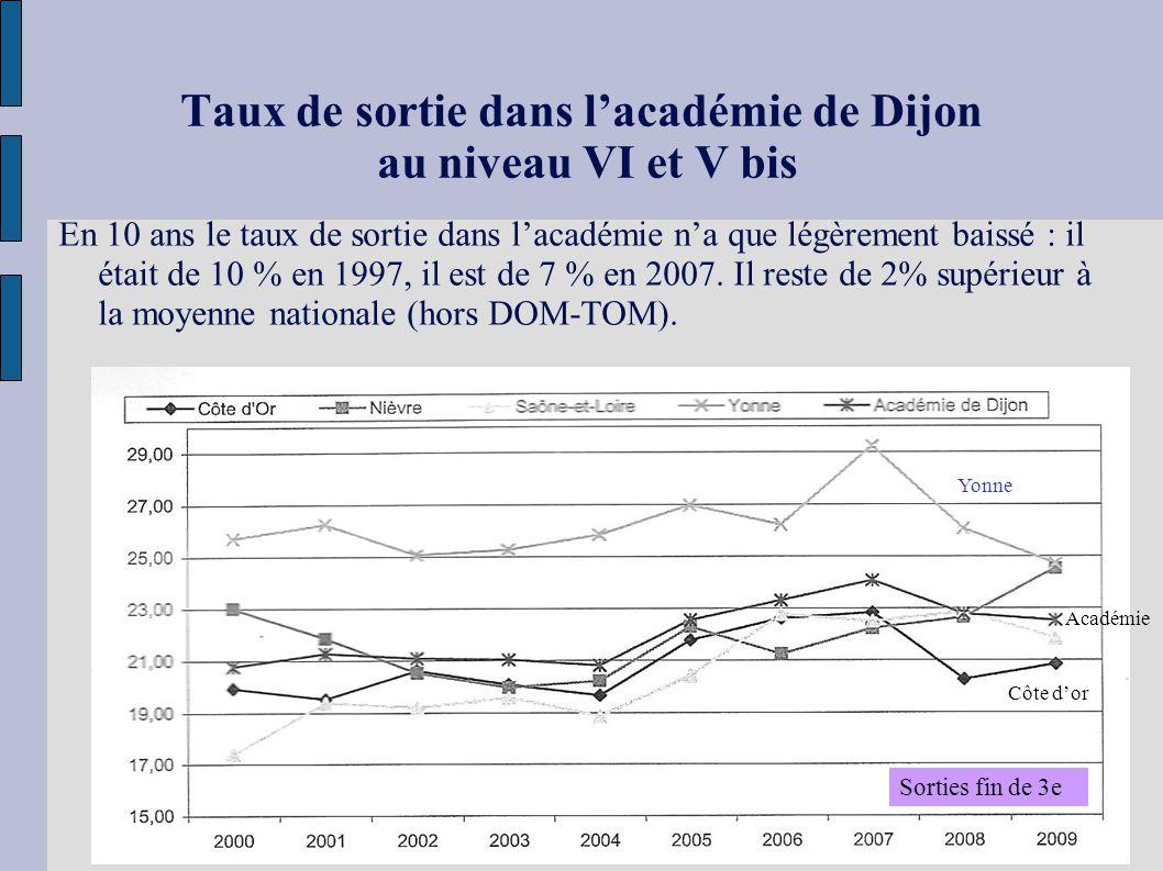 Taux de sortie dans lacadémie de Dijon au niveau VI et V bis En 10 ans le taux de sortie dans lacadémie na que légèrement baissé : il était de 10 % en