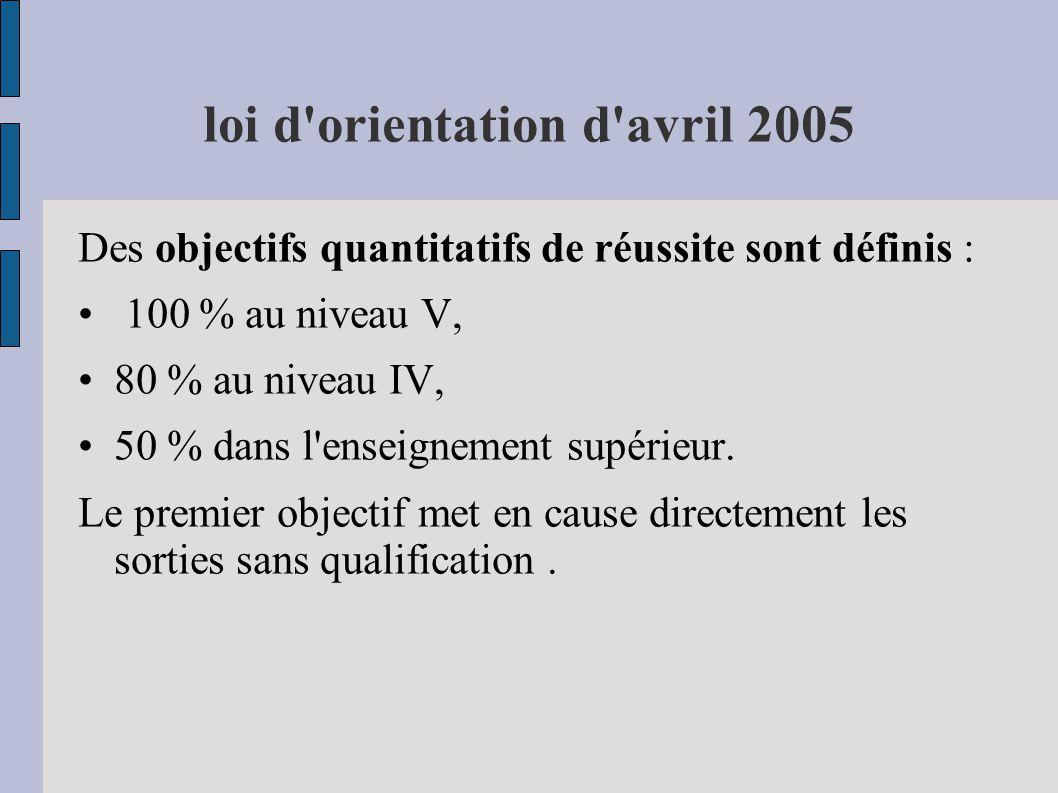 loi d'orientation d'avril 2005 Des objectifs quantitatifs de réussite sont définis : 100 % au niveau V, 80 % au niveau IV, 50 % dans l'enseignement su