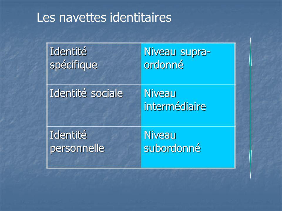 Identité spécifique Niveau supra- ordonné Identité sociale Niveau intermédiaire Identité personnelle Niveau subordonné Les navettes identitaires