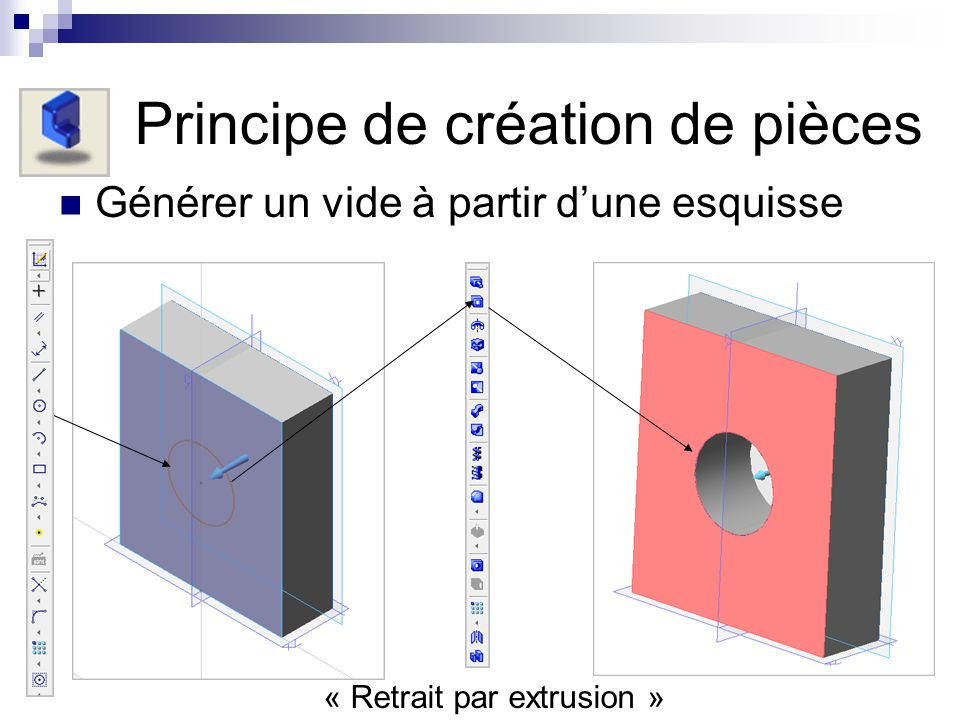 Résumé du principe de base en 3 étapes Sélectionner un plan de travail Créer une esquisse Générer un volume ou un vide à partir de cette esquisse.