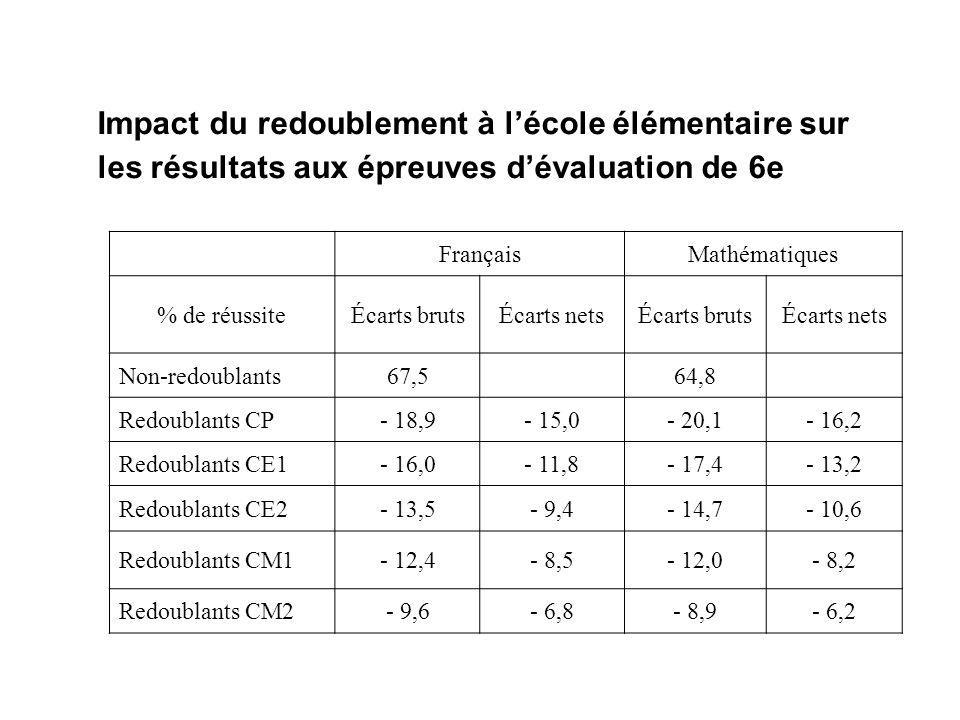 Impact du redoublement à lécole élémentaire sur les résultats aux épreuves dévaluation de 6e FrançaisMathématiques % de réussiteÉcarts brutsÉcarts netsÉcarts brutsÉcarts nets Non-redoublants67,564,8 Redoublants CP- 18,9- 15,0- 20,1- 16,2 Redoublants CE1- 16,0- 11,8- 17,4- 13,2 Redoublants CE2- 13,5- 9,4- 14,7- 10,6 Redoublants CM1- 12,4- 8,5- 12,0- 8,2 Redoublants CM2- 9,6- 6,8- 8,9- 6,2