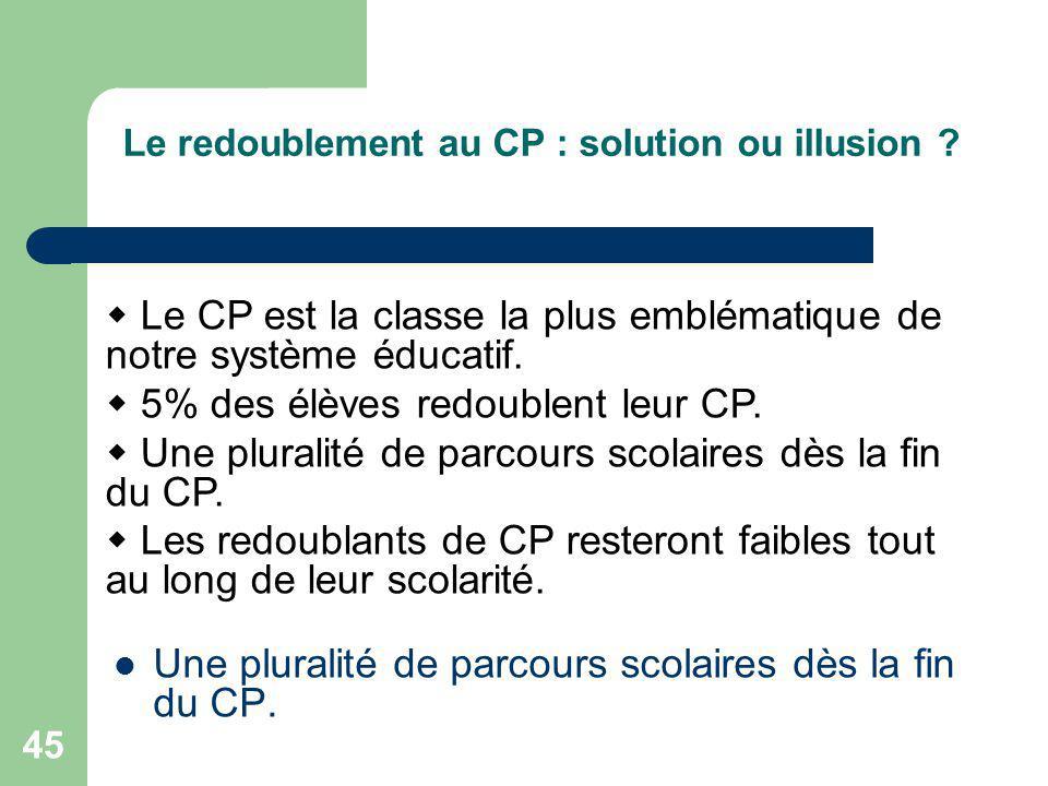 45 Le redoublement au CP : solution ou illusion .