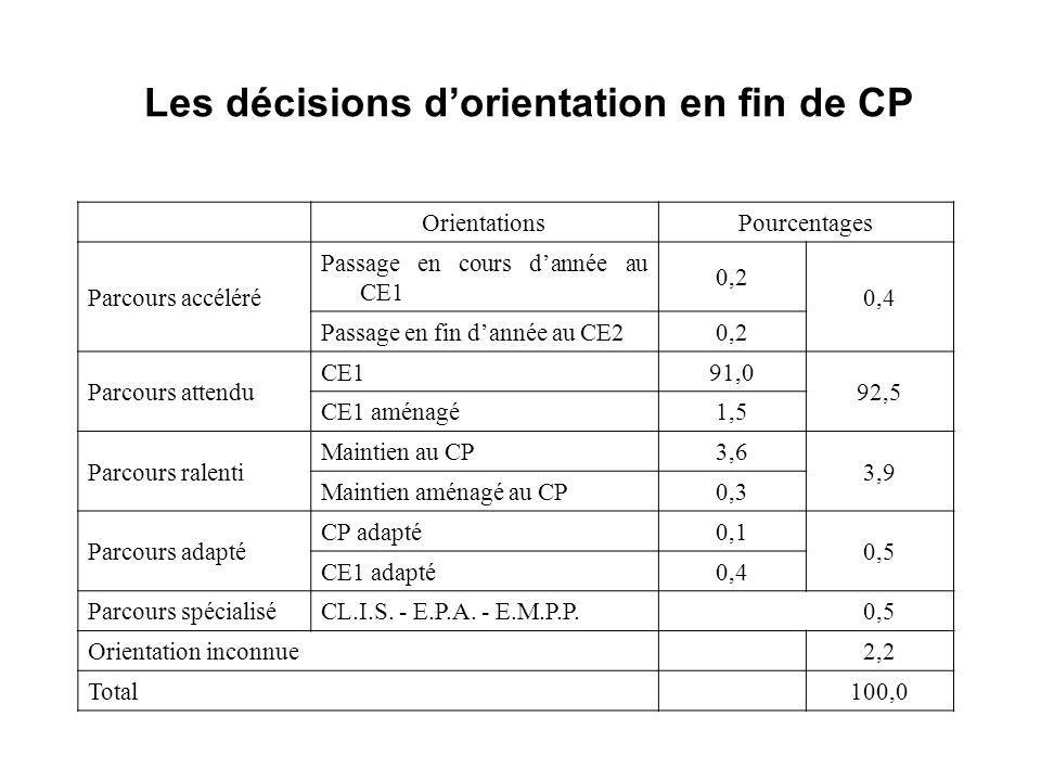 Les décisions dorientation en fin de CP OrientationsPourcentages Parcours accéléré Passage en cours dannée au CE1 0,2 0,4 Passage en fin dannée au CE2 0,2 Parcours attendu CE1 91,0 92,5 CE1 aménagé 1,5 Parcours ralenti Maintien au CP 3,6 3,9 Maintien aménagé au CP 0,3 Parcours adapté CP adapté 0,1 0,5 CE1 adapté 0,4 Parcours spécialisé CL.I.S.