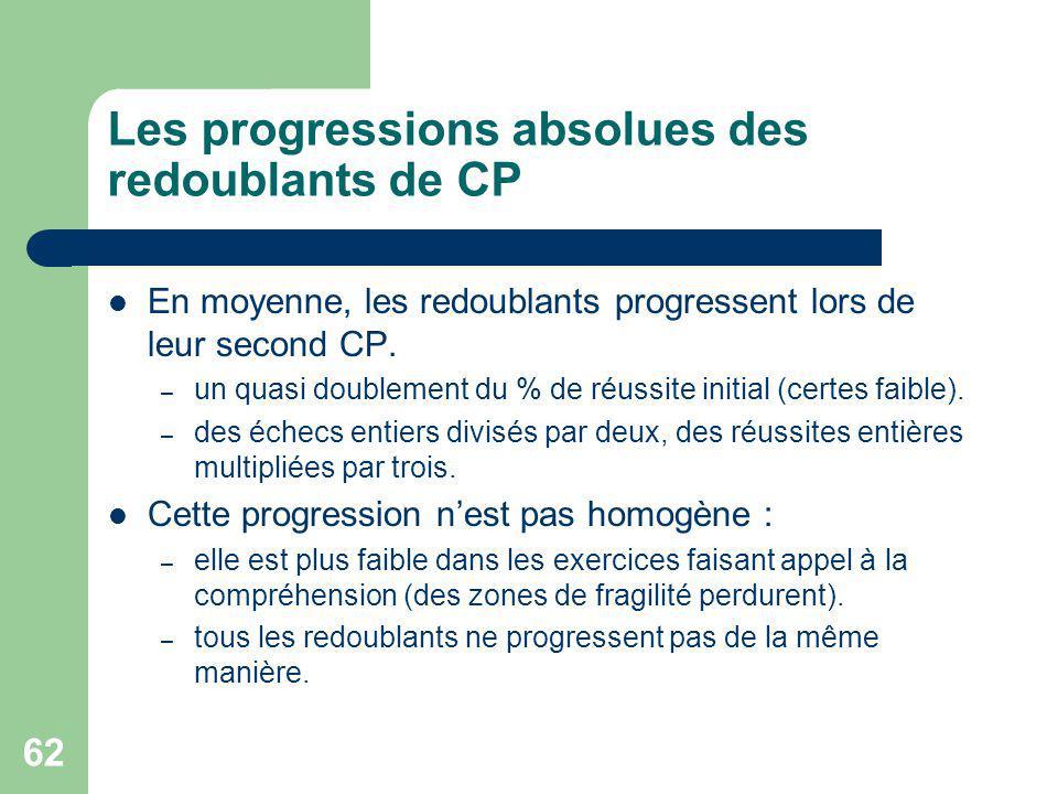 62 Les progressions absolues des redoublants de CP En moyenne, les redoublants progressent lors de leur second CP.