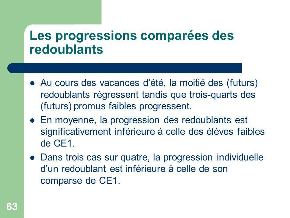 63 Les progressions comparées des redoublants Au cours des vacances dété, la moitié des (futurs) redoublants régressent tandis que trois-quarts des (futurs) promus faibles progressent.