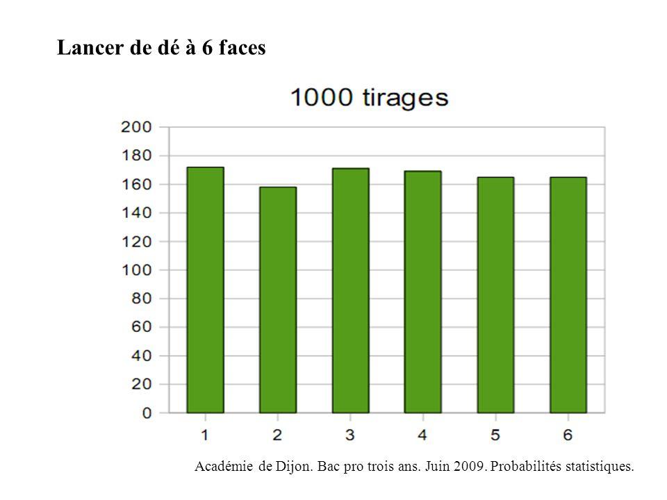Académie de Dijon. Bac pro trois ans. Juin 2009. Probabilités statistiques. Lancer de dé à 6 faces