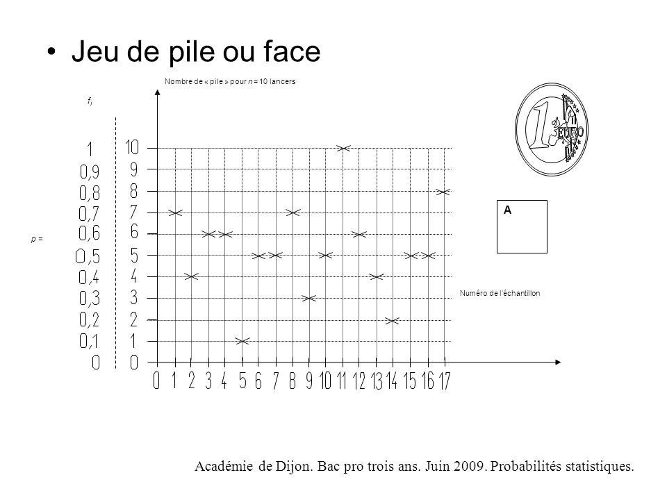 Académie de Dijon.Bac pro trois ans. Juin 2009. Probabilités statistiques.