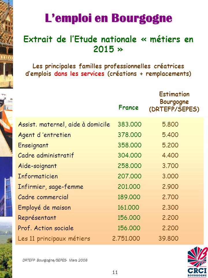 11 Extrait de lEtude nationale « métiers en 2015 » Les principales familles professionnelles créatrices demplois dans les services (créations + remplacements) France Assist.
